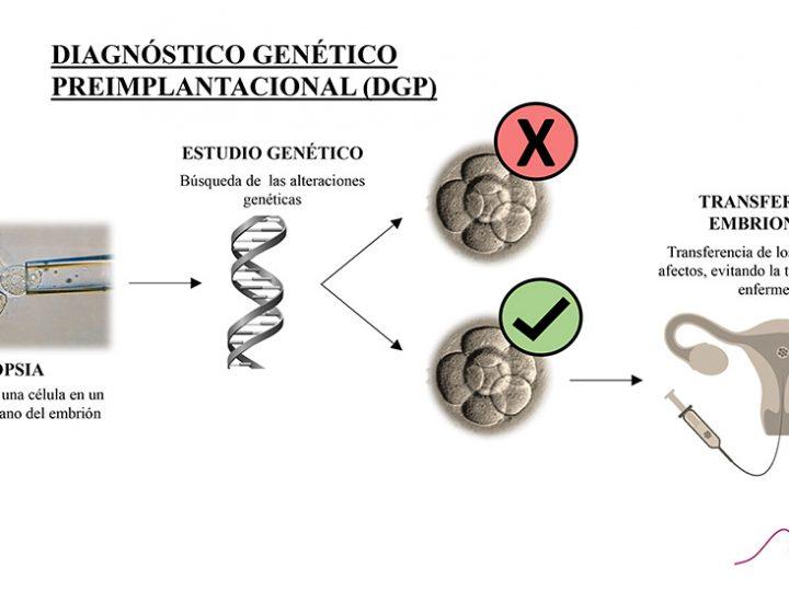 Diagnóstico Genético Preimplantacional (DGP)